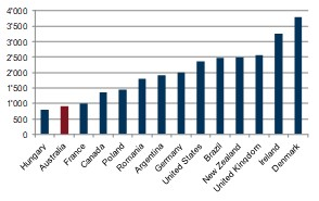 Cost of land per tone of wheat production