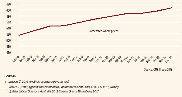 The world price for barley was an average of 44% lower in 2016/17  compared to 2012/13 at US$142 a tonne. However, according to  independent reports, from sources such as the World Bank, global grain  prices are now in the early stages of a new cycle – the upward leg.  The world coarse grains indicator price was an average of 48% lower in 2016/17 compared to 2012/13 at US$154 a tonne.