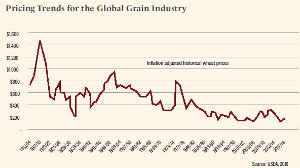 Grain prices are typically driven by international supply; the greater  the supply of grains, the lower the price. Following favourable growing  conditions in 2016/17, global grain production reached 2.6 billion tonnes,  exceeding the previous record high by 139 million tonnes set in 2015/164.  These high levels of world grain supply and high volumes of opening  stocks placing downward pressure on prices5: The world wheat indicator  price fell from US$348 a tonne in 2012/13 to US$194 a tonne in 2016/17.