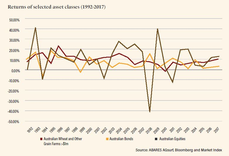 Returns of selected asset classes