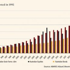 Agriculture investments in Australia